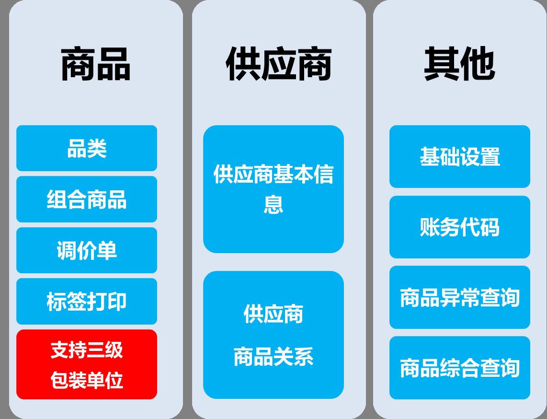 商贸王功能结构