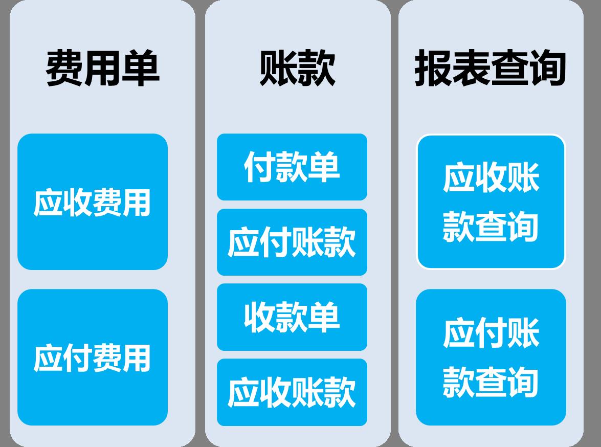 商贸王6结算流程