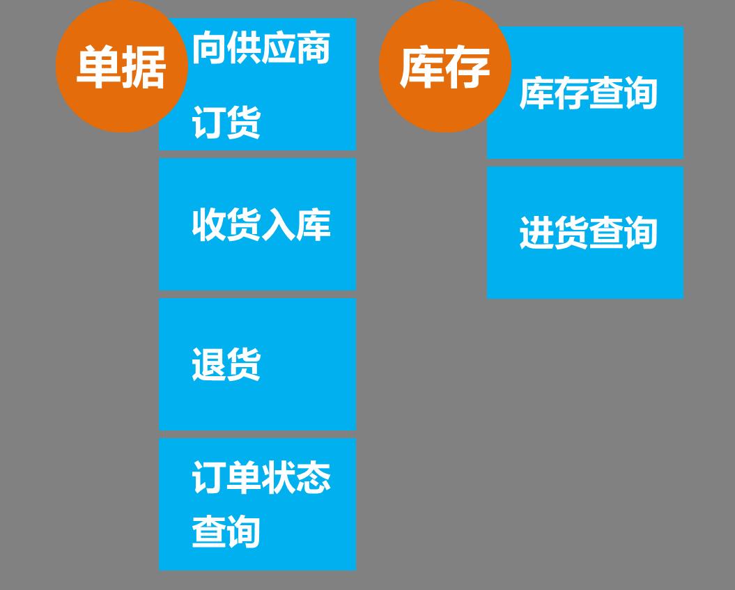 品类管理八步骤