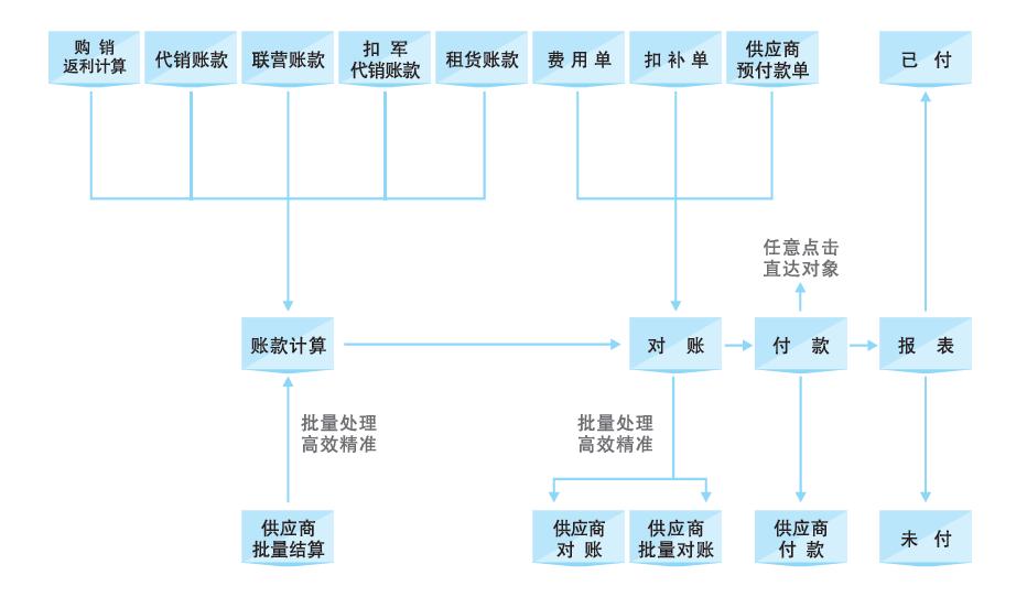 智能配送流程:     提供店组或门店权限管理,部门权限管理,品类权限