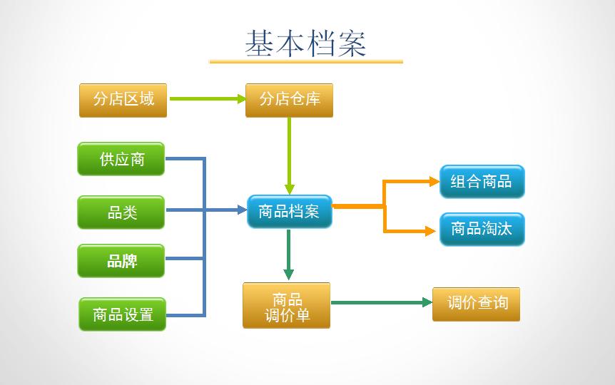 孕婴童3管理系统基本功能结构